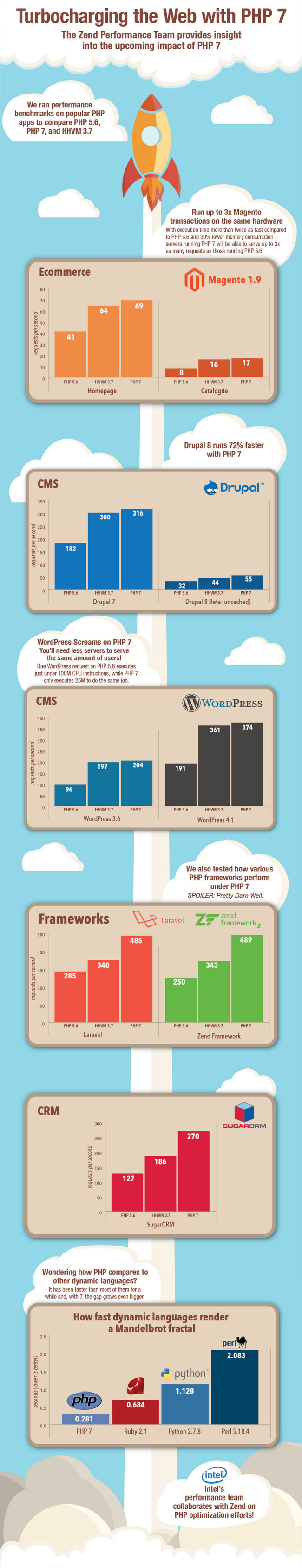 php7 performance infographic