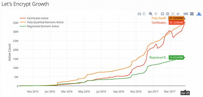 The Growth of Le'ts Encrypt SSL